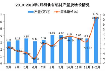 2019年1-2月河北省铝材产量同比增长24.34%