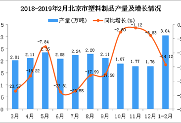 2019年1-2月北京市塑料制品产量为3.04万吨 同比下降14.12%