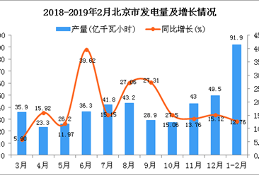 2019年1-2月北京市发电量为91.9亿千瓦小时 同比增长12.76%