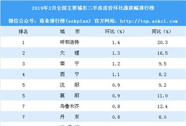 2月二手房房价涨跌排行榜:14城房价下跌 郑州跌幅最大(附榜单)