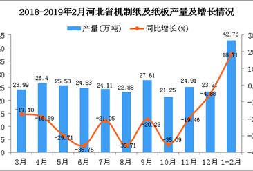 2019年1-2月河北省机制纸及纸板产量同比增长18.71%