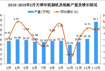 2019年2月天津市机制纸及纸板产量及增长情况分析(图)
