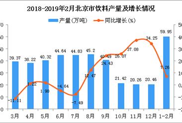 2019年1-2月北京市饮料产量为59.95万吨 同比增长7.26%