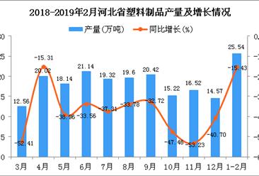 2019年1-2月河北省塑料制品产量为25.54万吨 同比下降15.43%