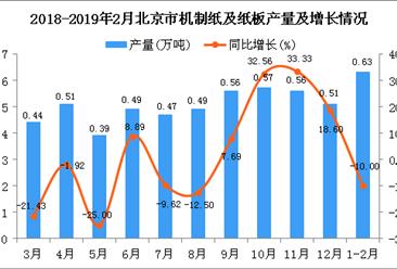 2019年1-2月北京市机制纸及纸板产量及增长情况分析