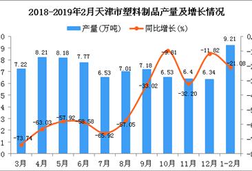 2019年1-2月天津市塑料制品产量为9.21万吨 同比下降21.08%