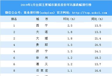 2月新房房价涨跌排行榜:武汉涨幅扩大 西安涨幅缩?。ǜ桨竦ィ?>         </div>     </a>                                      <div class=