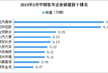 2019年2月客车企业销量排名:福田汽车第一 (附图表)