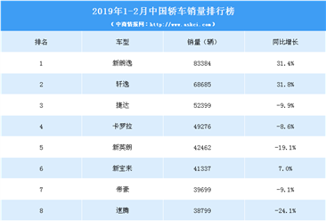 2019年1-2月中国轿车销量排行榜(TOP15)