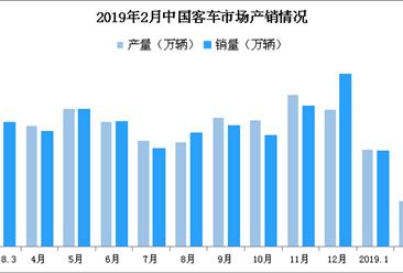 2019年2月中国客车市场分析:销量1.94万辆 同比微增0.1%(附图表)