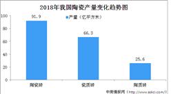 2018年建筑卫生陶瓷行业运行情况分析及2019年预测:行业整体经济效益较好(图)