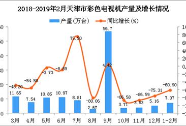 2019年1-2月天津市彩色电视机产量为7.07万台 同比下降60.9%