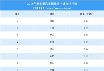 2018年中国新能源汽车销量前十城市排行榜