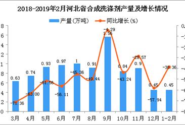 2019年1-2月河北省合成洗涤剂产量为0.45万吨 同比下降38.36%