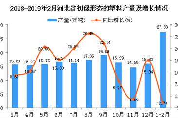 2019年1-2月河北省初级形态的塑料产量为27.33万吨 同比下降2.74%
