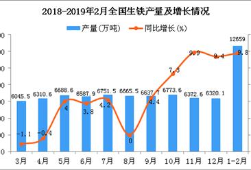 2019年1-2月全国生铁产量为12659万吨 同比增长9.8%