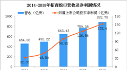 2018年招商蛇口年报分析:净利润同比增长20.42% 积极布局粤港澳大湾区(图)