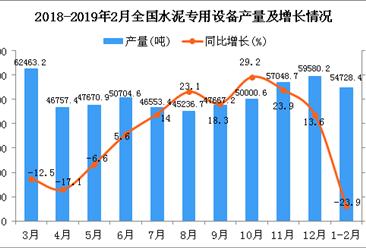 2019年1-2月全国水泥专用设备产量同比下降23.9%