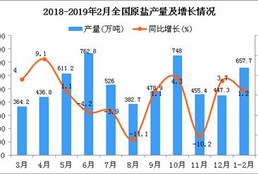 2019年1-2月全国原盐产量为657.7万吨 同比增长1.2%