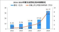 2018年雅生活年报分析:净利润飙升至8亿 同比大涨176.5%(图)