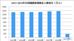 2019年1-2月就业形势总体稳定  受春节影响失业率有所上升(附图表)