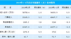2019年1-2月北京市旅游区实现收入9.5亿元  门票收入占比超50%