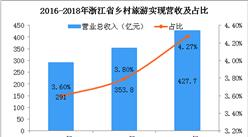 乡村旅游助力乡村振兴  2018年浙江省乡村旅游人数占总游客58%(图)