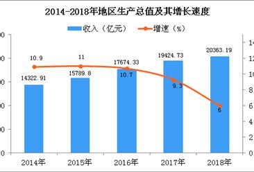 2018年重庆统计公报:GDP总量20363.19亿 常住人口增加26.63万(附图表)