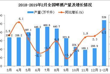 2019年1-2月全国啤酒产量为539万千升 同比增长4.2%
