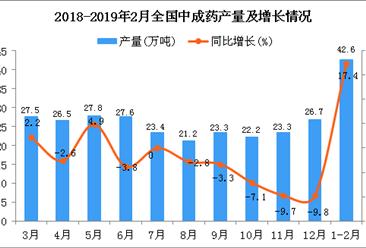 2019年1-2月全国中成药产量为42.6万吨 同比增长17.4%