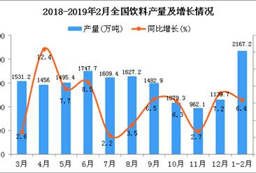 2019年1-2月全国饮料产量为2167.2万吨 同比增长6.4%