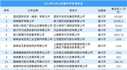 招商引资情报:海南18家招商项目投资企业开业运营 下一步重点开展外资招商