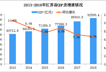 2018年江苏统计公报:GDP总量92595.4亿 常住人口增加21.4万(附图表)