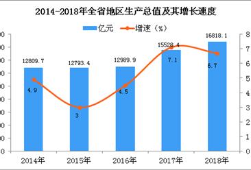 2018年山西统计公报:GDP总量16818.1亿 常住人口增加15.99万(附图表)
