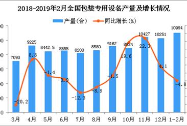 2019年1-2月全国包装专用设备产量同比下降4.8%