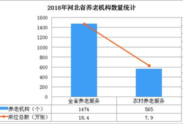 河北省养老机构总数达1474家   将逐步实现养老机构中医药服务全覆盖(图)