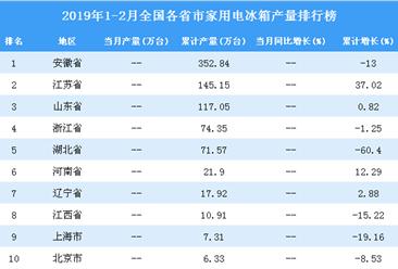 2019年1-2月全国各省市家用电冰箱产量排行榜TOP10
