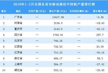 2019年1-2月全国各省市手机产量排行榜TOP20