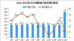 2019年1-2月全国煤油产量为796万吨 同比增长6.2%