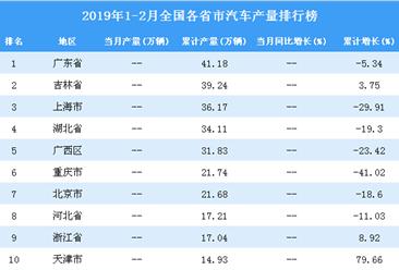 2019年1-2月全国各省市汽车产量排行榜