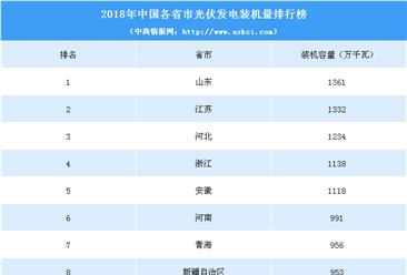 2018年中国各省市光伏发电装机量排行榜