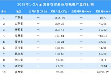 2019年1-2月全国各省市彩色电视机产量排行榜