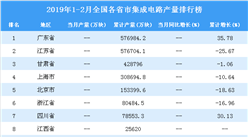 2019年1-2月全国各省市集成电路产量排行榜TOP20