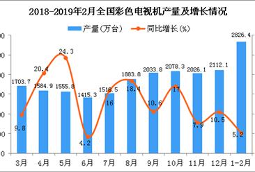 2019年1-2月全国彩色电视机产量同比增长5.2%