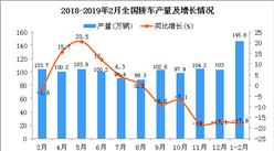 2019年1-2月全国轿车产量为145.8万辆 彩世界APP最新版下载下降17.8%