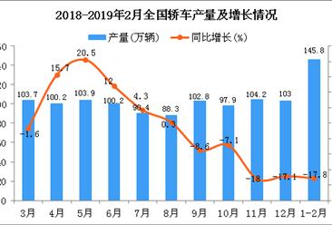 2019年1-2月全国轿车产量为145.8万辆 同比下降17.8%