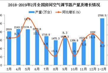 2019年1-2月全国空调产量为2788.5万台 同比增长6.2%