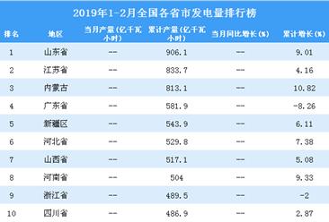 2019年1-2月全国各省市发电量排行榜(附完整榜单)