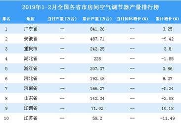 2019年1-2月全国各省市空调产量排行榜TOP10