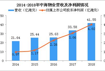 2018年中海物业年报分析:营收增长23.7% 物业管理面积上涨9.8%(图)